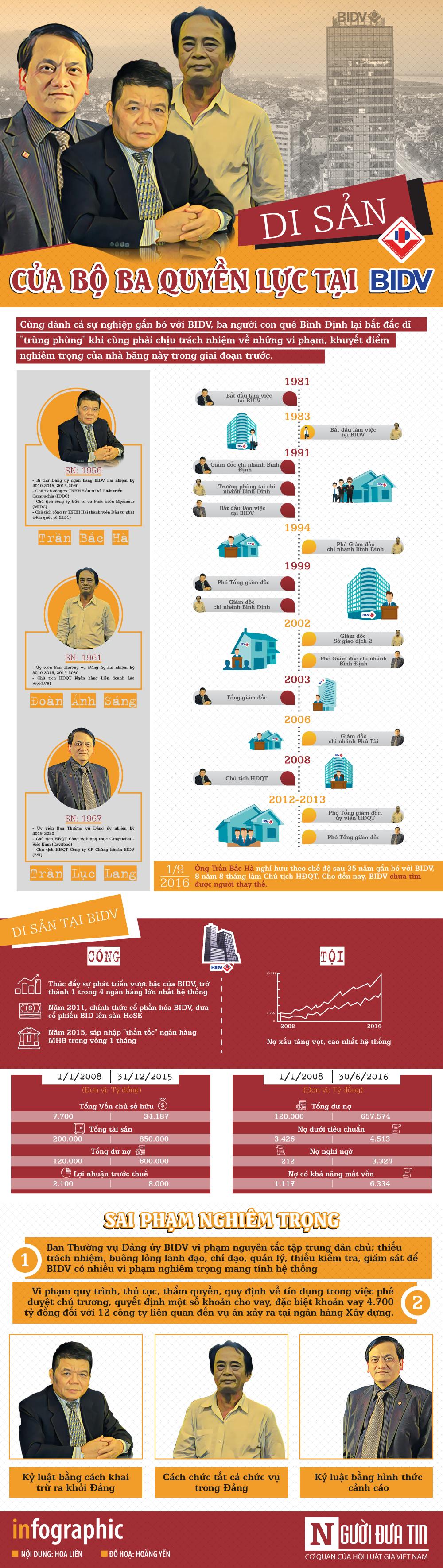 [Infographic] Ông Trần Bắc Hà: Tuổi xế chiều không bình yên 1