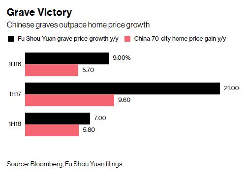 Trung Quốc: Giá một khoảnh mộ diện tích bằng nửa chiếc thảm tập yoga đắt gấp đôi căn hộ chung cư  - Ảnh 1.