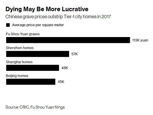 Trung Quốc: Giá một khoảnh mộ diện tích bằng nửa chiếc thảm tập yoga đắt gấp đôi căn hộ chung cư  - Ảnh 2.