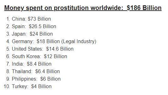 Thống kê nạn mại dâm trên thế giới: Không phải Mỹ, đây mới là nước chi nhiều tiền mua dâm nhất - Ảnh 2.