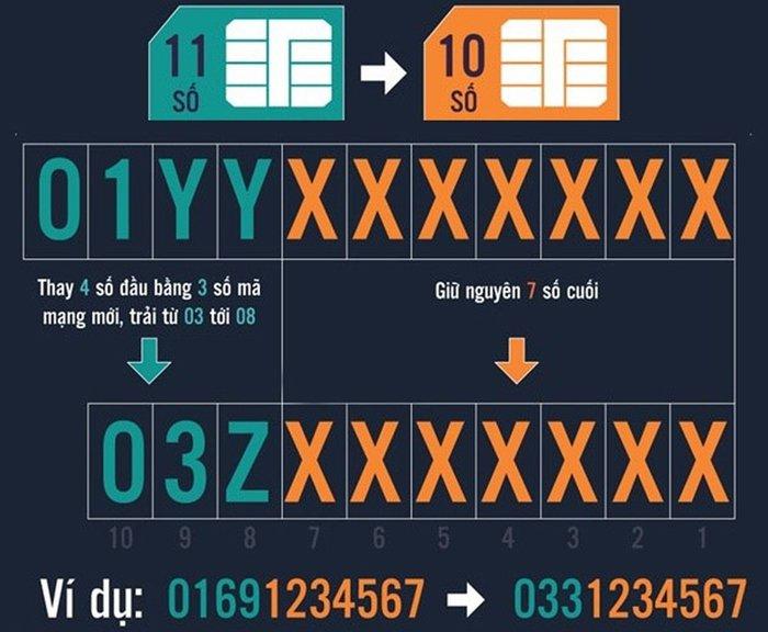 Đổi SIM 11 số về 10 số: Thông tin quan trọng giúp đảm bảo liên lạc 1