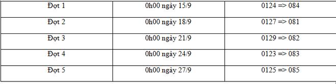 Những lưu ý cho thuê bao 11 số VinaPhone trong quá trình chuyển đổi về 10 số 2