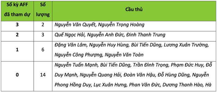 Quang Hải và những tuyển thủ Việt Nam nào sẽ có kỳ AFF Cup đầu tiên trong sự nghiệp? 2