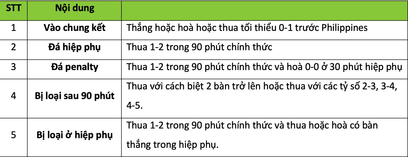 Tuyển Việt Nam có thể phải đá hiệp phụ với Philippines tại bán kết AFF Cup 2018 2