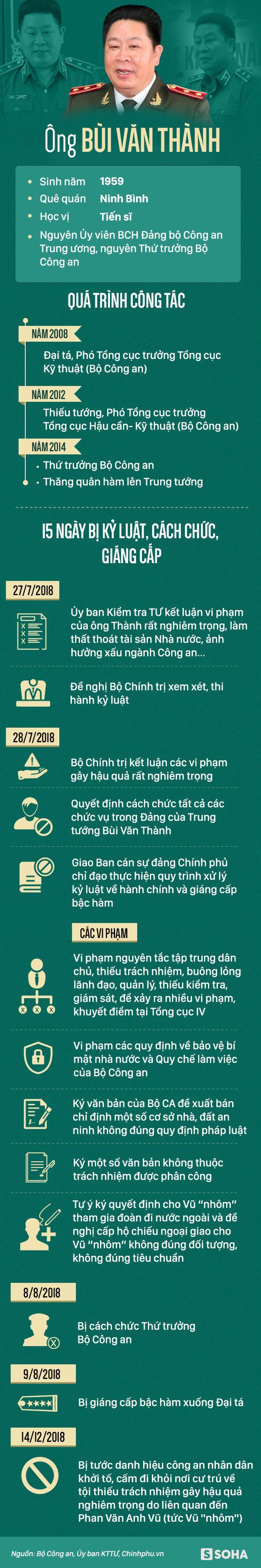 Sự nghiệp của 2 cựu Thứ trưởng Bộ Công an Trần Việt Tân và Bùi Văn Thành vừa bị khởi tố 2