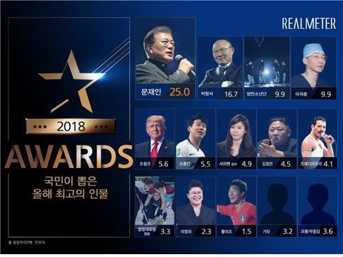 Người dân Hàn Quốc ca ngợi HLV Park Hang-seo chỉ sau Tổng thống Moon Jae-in 1