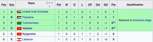 Việt Nam lọt vào top 4 đội có hạng ba xuất sắc nhất sau trận thua trước Iraq 2