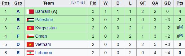 BXH Asian Cup: Việt Nam chính thức hết cửa cho trường hợp đặc biệt 1