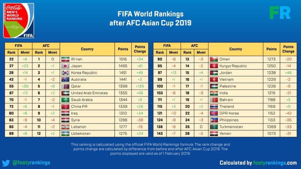 Bảng xếp hạng FIFA sau Asian Cup: Việt Nam tăng 1 bậc, Iran vẫn xếp đầu châu Á 1