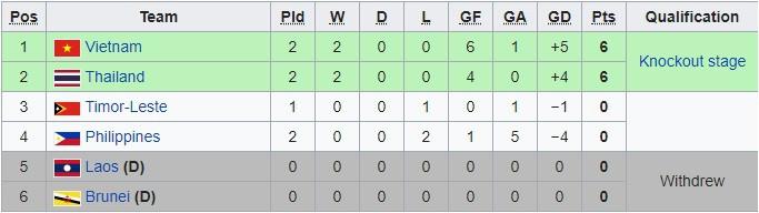 Đại thắng U22 Đông Timor, U22 Việt Nam vào bán kết giải Đông Nam Á 2
