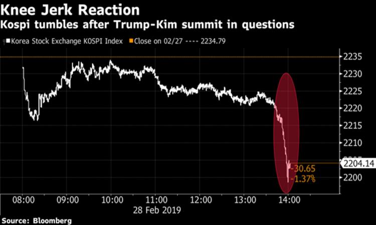 Mỹ - Triều không đạt được thỏa thuận: Chứng choán chìm trong sắc đỏ 1