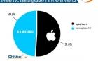 Lưu lượng Internet từ Galaxy S III chỉ còn cách iPhone 5 có 2%