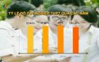 Tỉ lệ tốt nghiệp THPT cả nước đạt 91%, thấp nhất trong vòng 4 năm