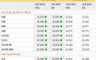 Giá vàng hôm nay 7/4 quay đầu suy yếu