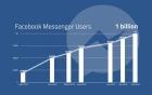 Ứng dụng Facebook Messenger cán mốc 1 tỷ người dùng hàng tháng