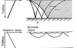 Tàu ngầm Liên Xô đâm chìm tàu ngầm Trung Quốc như thế nào (kỳ 2)