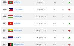 ĐT Việt Nam thăng hạng FIFA, xếp thứ 2 Đông Nam Á