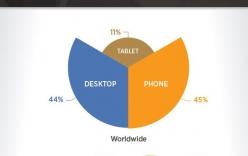 Thiết bị Android dẫn đầu lượng truy cập web sex