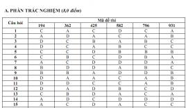 Đáp án chính thức của Bộ GD-ĐT đề thi môn tiếng Anh, THPT quốc gia năm 2015