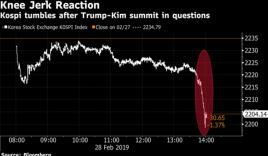 Mỹ - Triều không đạt được thỏa thuận: Chứng choán chìm trong sắc đỏ