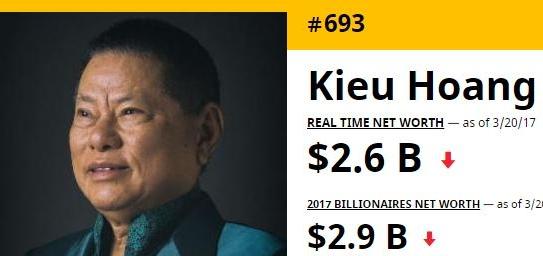 Tỷ phú gốc Việt Hoàng Kiều mất 600 triệu USD, rời Top 500 tỷ phú thế giới