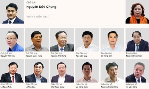 Hôm nay, Hà Nội lấy phiếu tín nhiệm 36 lãnh đạo chủ chốt