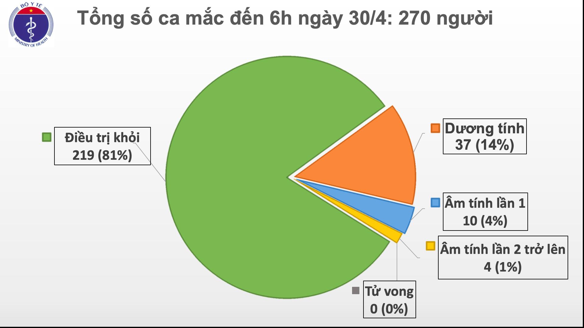 Sáng 30/4, không có ca mắc mới COVID-19, có 14 ca xét nghiệm âm tính từ 1 lần trở lên 1