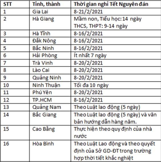 Cập nhật lịch tựu trường, khai giảng, lịch học, nghỉ học của học sinh 63 tỉnh thành 2