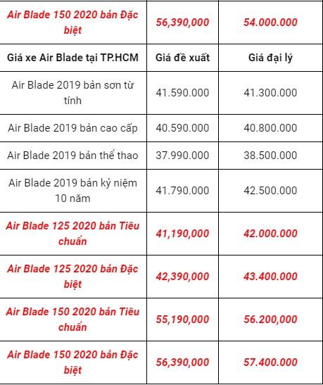 Bảng giá xe Honda Air Blade mới nhất ngày 2/10/2020: Tiếp tục lao dốc, giảm xuyên mức sàn 3