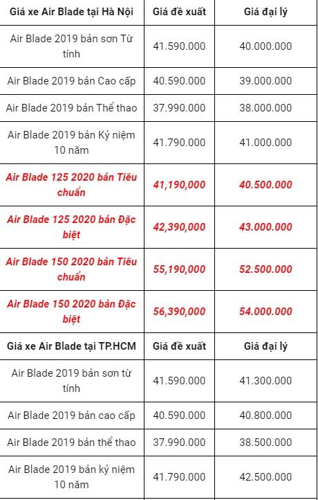 Bảng giá xe Honda Air Blade mới nhất ngày 2/10/2020: Tiếp tục lao dốc, giảm xuyên mức sàn 2