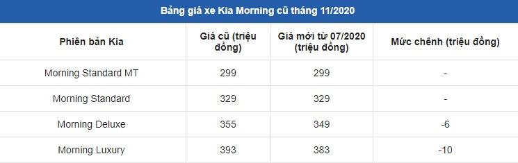 Kia Morning vượt rào, phá giá vẫn không bằng 'đàn em' Kia Carens với giá rẻ bèo chưa từng thấy 3