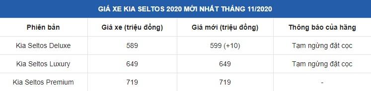 Sự thật Kia Seltos được rao bán với giá bằng một nửa Kia Morning khiến khách Việt ngã ngửa 3