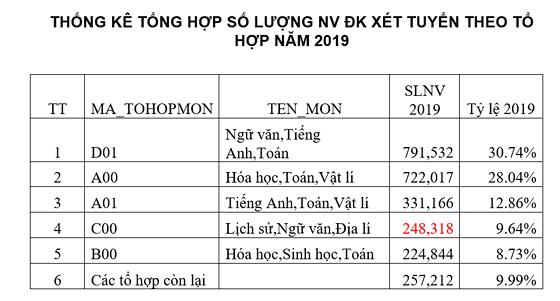Một thí sinh Hà Nội đăng ký 50 nguyện vọng xét tuyển Đại học 2