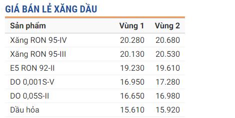 Tin tức giá xăng dầu 24h mới nhất, nóng nhất hôm nay 1/7/2019 1