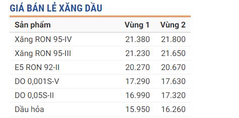 Tin tức giá xăng dầu 24h mới nhất, nóng nhất hôm nay ngày 31/7/2019 1