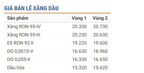 Tin tức giá xăng dầu 24h mới nhất, nóng nhất hôm nay ngày 13/9/2019 1