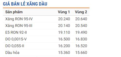 Tin tức giá xăng dầu 24h mới nhất, nóng nhất hôm nay ngày 20/9/2019 1
