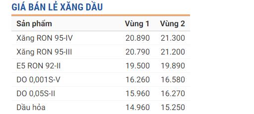 Tin tức giá xăng dầu 24h mới nhất, nóng nhất hôm nay ngày 29/11/2019 1