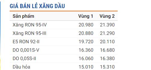 Tin tức giá xăng dầu 24h mới nhất, nóng nhất hôm nay ngày 20/12/2019 1