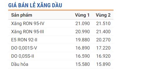 Tin tức giá xăng dầu 24h mới nhất, nóng nhất hôm nay ngày 10/1/2020 1