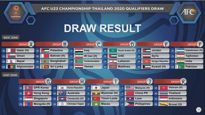 Lịch thi đấu bóng đá U23 Châu Á 2020 1