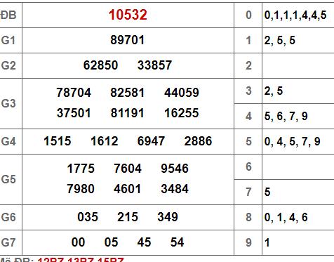 Kết quả xổ số miền Bắc hôm nay chủ nhật ngày 26/5/2019 10