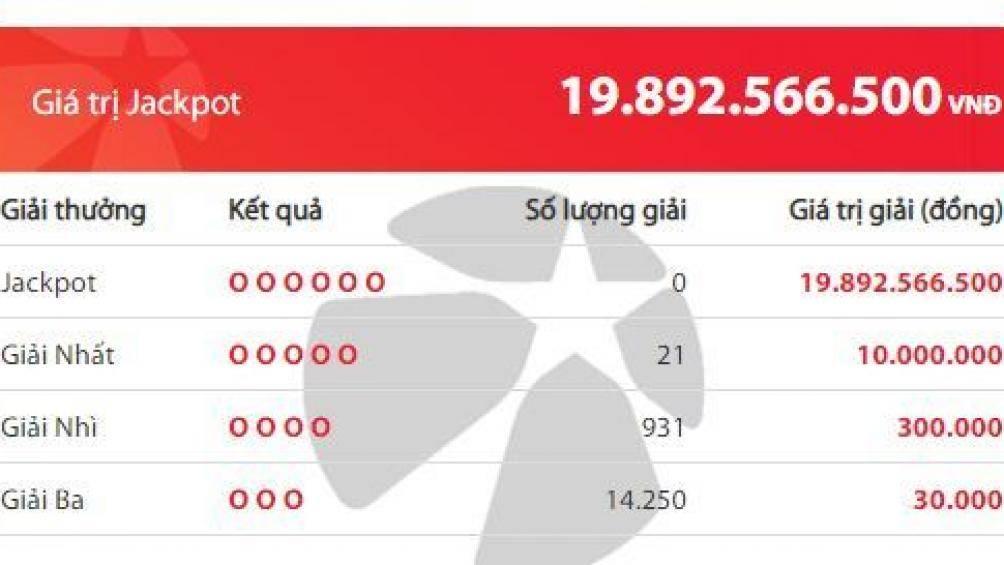 Xổ số Vietlott: Giải Jackpot hơn 19 tỷ đồng thuộc về ai? 2
