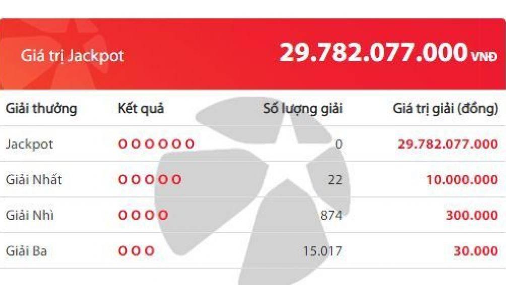 Xổ số Vietlott: Chủ nhân giải thưởng gần 30 tỷ đồng thuộc về ai? 2