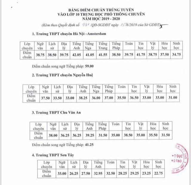 Hà Nội chính thức công bố điểm chuẩn lớp 10 trường chuyên 1