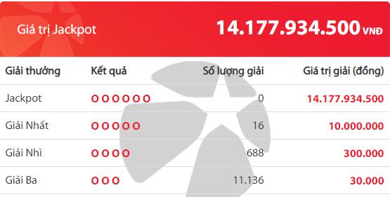 Xổ số Vietlott: Ai là 'đại gia' giải thưởng khủng hơn 14 tỷ đồng? 2