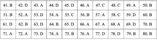Gợi ý đáp án đề thi môn Địa lý tốt nghiệp THPT quốc gia năm 2019 tất cả 24 mã đề 15