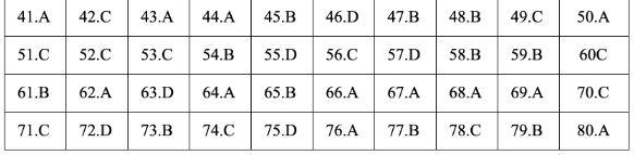 Gợi ý đáp án đề thi môn Địa lý tốt nghiệp THPT quốc gia năm 2019 tất cả 24 mã đề 16