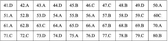Gợi ý đáp án đề thi môn Địa lý tốt nghiệp THPT quốc gia năm 2019 tất cả 24 mã đề 17