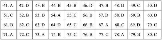 Gợi ý đáp án đề thi môn Địa lý tốt nghiệp THPT quốc gia năm 2019 tất cả 24 mã đề 11